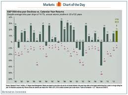 30 Day Stock Market Chart Chart Of The Day Heres One Chart Every Stock Market