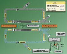 Airfield traffic <b>pattern</b> - Wikipedia