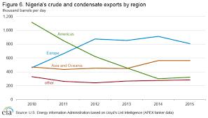 Nigeria International Analysis U S Energy Information