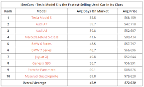 Vehicle Residual Value Chart Used Tesla Model S Vehicles Tend To Sell Faster Than Other