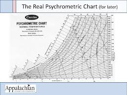 Si Unit Psychrometric Chart Pdf Carrier Psychrometric Chart High Temperature Pdf