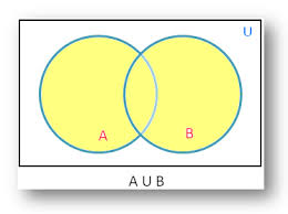 Venn Diagram And Set Notation Union Of Sets Using Venn Diagram Diagrammatic