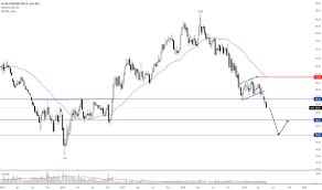 Aa Stock Chart Ideas And Forecasts On Alcoa Corporation Nyse Aa Tradingview