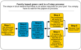family based green card step by step