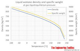Ethylene Density Chart Acetone Density And Specific Weight