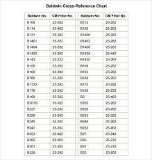 Gates Belt Cross Reference Chart Facebook Lay Chart