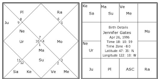 Birth Chart Astrosage Jennifer Gates Birth Chart Jennifer Gates Kundli