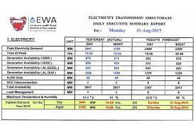 Power Consumption Surges 9 2pc In Bahrain