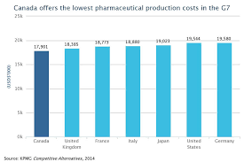 Pharmaceuticals Investinontario