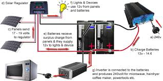 everything you need to know about installing solar panels above this diagram represents a more comprehensive 12volt 240v system that is very functional and would meet the requirements of most caravans and