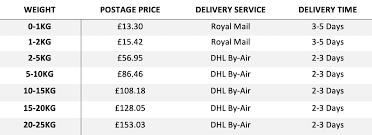 Royal Mail Postage Rates Chart Delivery Information Purely Pet Supplies Ltd