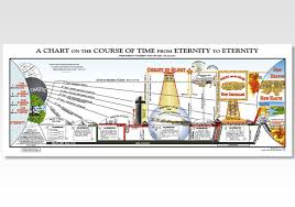 Chart On The Course Of Time From Eternity To Eternity Believers Bookshelf Chart On The Course Of Time