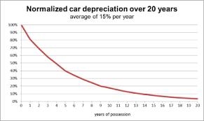 Straight Line Method For Depreciation Depreciation Wikipedia