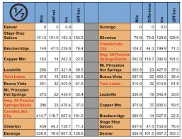 Colorado Mileage Chart Colorado Trail Resupply Guide One Of Seven Project