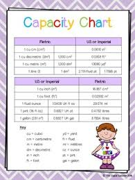Measure Measurement Measuring 10 Charts Posters A4 Sized