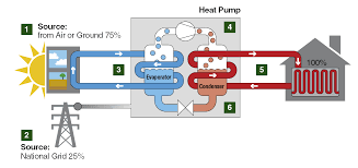 How Does A Heat Pump Heat Installed Electric Heating Heat Pumps From Dimplex