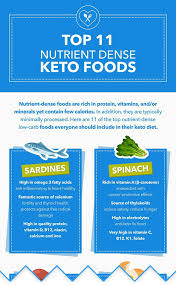 Keto Electrolytes Chart Top 11 Nutrient Dense Low Carb And Keto Foods Ketodiet Blog