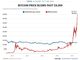 Bitcoin Price Surges Past Gold Chart Business Insider
