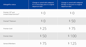 United Mileage Award Chart United Guts Free Stopover Rules October 6 And Other Changes