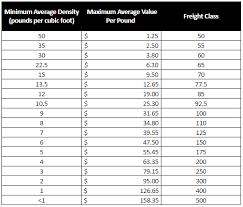 Freight Class Calculator Bam Freight
