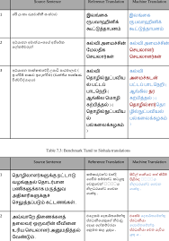 Benchmark Sinhala To Tamil Translations Download Scientific Diagram
