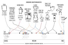 Ground Size Chart Coffee Grind Size Chart Microns Bedowntowndaytona Com