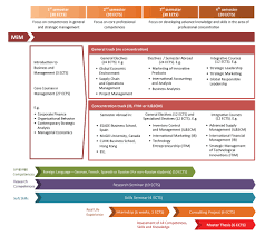 Схема написания проекта Пример написания проекта dcrkmlq