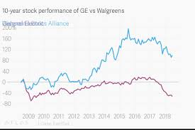 Stock Performance Charts 10 Year Stock Performance Of Ge Vs Walgreens