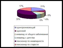 Дипломная работа Организация социального обслуживания сельского  Дипломная работа Организация социального обслуживания сельского населения муниципального района ru