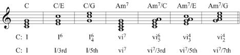 Figured Bass Chart Figured Bass Inversion Symbols