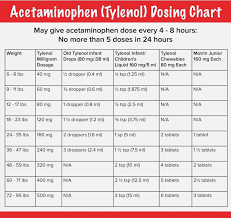 Infant Tylenol Dosage Chart By Weight 11 Expert Acetaminophen Chart
