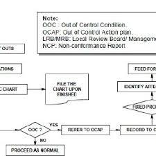 Manual Spc Activity Flow Chart Download Scientific Diagram