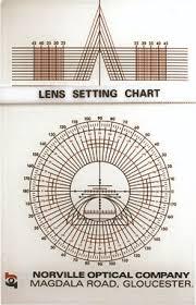 Lens Setting Chart Abdo College