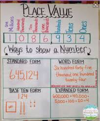 2nd Grade Math Charts Were In Love With These 23 Fantastic 2nd Grade Anchor Charts