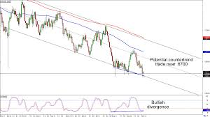 Audusd Chart Chart Art Range And Countertrend Plays On Usd Jpy And Aud