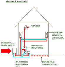 Heated Water Pump Heat Pumps Scurfield Solar And Heating