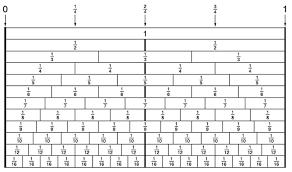 drill bit sizes fractional inch. drill bit fractions sizes fractional inch