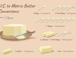 Culinary Math Conversion Chart Convert Culinary Measurements With This Reference Table