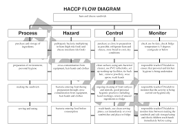Haccp Plan Template 28 Images Of Haccp Plan Template Leseriail Com