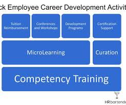 What Is Career Development Career Development Human Resources Today