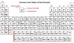 ions and ionic compounds chemistry