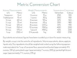 Apothecary Weights And Measures Chart Apothecary Weight Volume Conversion Chart