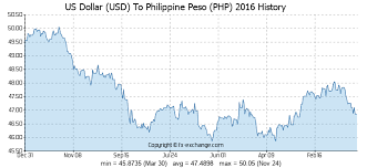 Peso Dollar Exchange Chart Conversion Chart Philippine Pesos Dollars Exchange Rate