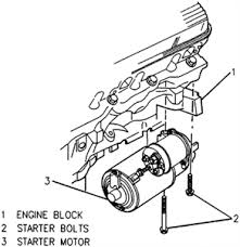 show a diagram of starter position in 1994 buick lasabre fixya exploded view of the starter motor mounting 1987 97 vehicles