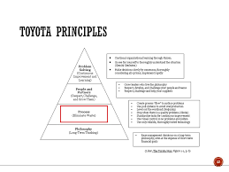 Toyota Process Flow Chart Operations The Application Of Resources Resources To The