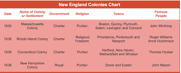 Settlement Of The New England Colonies Chart New England Colonies
