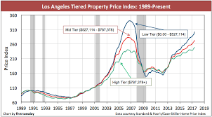 Real Estate Home Values Chart Los Angeles Home Prices Jun 2017 House Prices Los Angeles