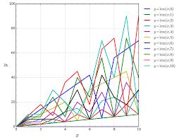 File Least Common Multiple Chart Svg Wikimedia Commons