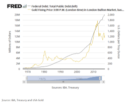 Us Debt Vs Gold Price Chart Gold View Ballooning Us Deficit Is Good News For Indian