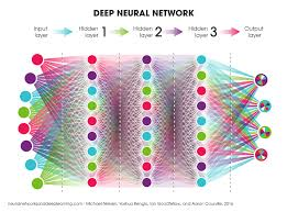Deep Neural Network Research Papers Research Papers